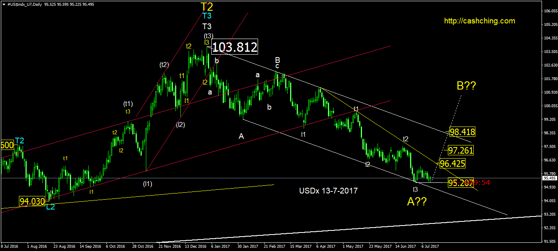 41.1. #US$indx_D1_13_07_2017