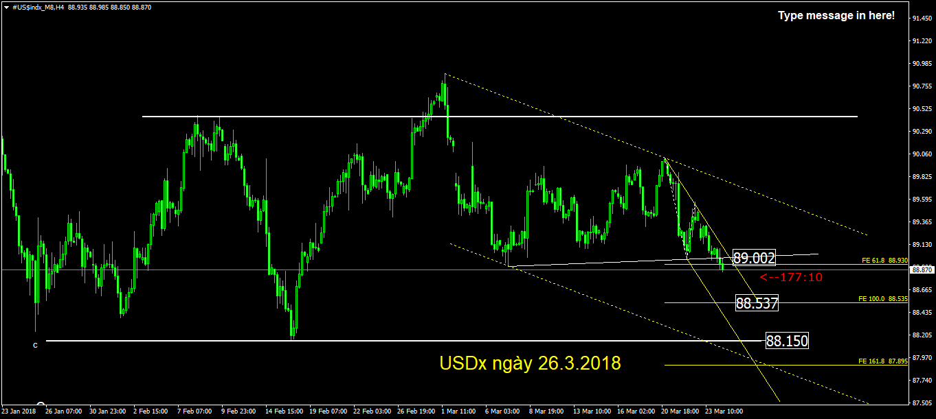 #US$indx_H8 Daily ngày 26.3.2018